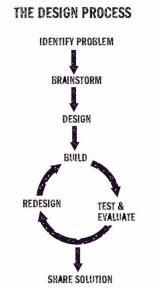 Design Process Thumbnail